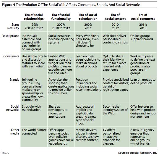 Evolution of social eras