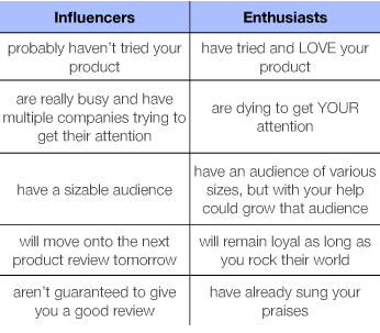 Influencers_vs._enthousiast